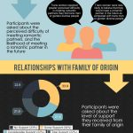 The Romantic and Family Relationships of Trans and Gender Diverse Australians [Infographic]
