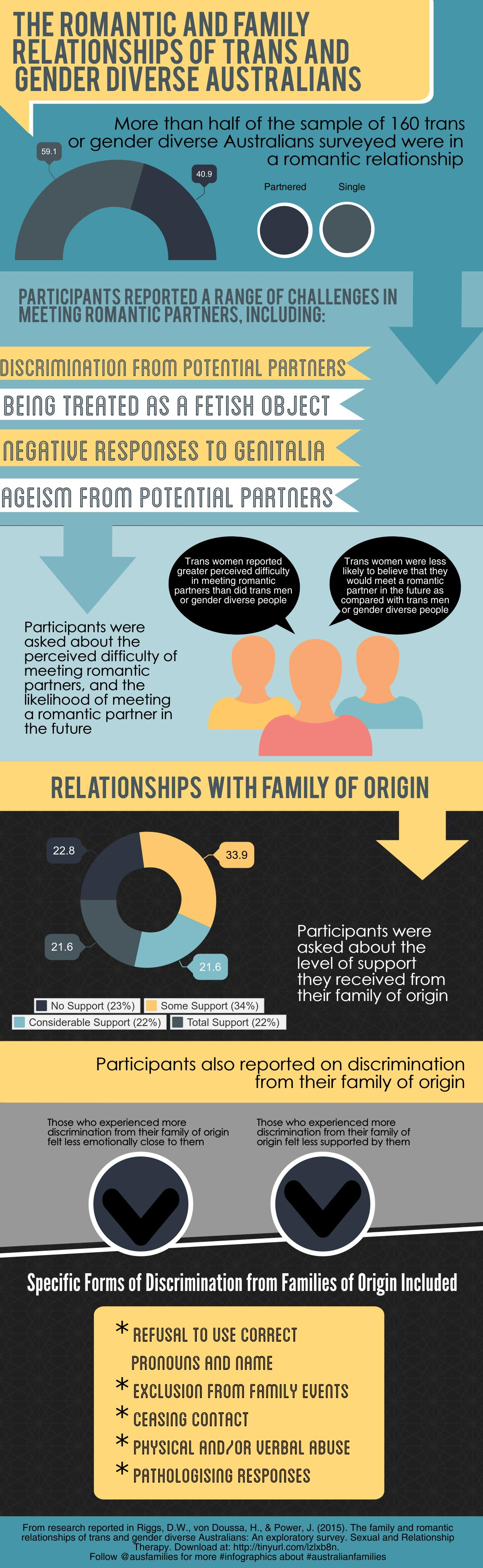 Trans-Gender-Diverse-Relationships Australia