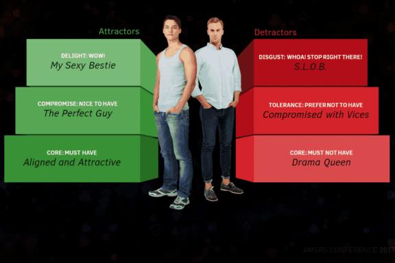 gay and bi men attractors detractors