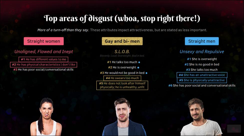 top areas of disgust gay bi men